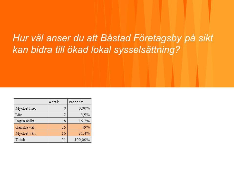 Hur väl anser du att Båstad Företagsby på sikt kan bidra till ökad lokal sysselsättning? Antal:Procent: Mycket lite:00,00% Lite:23,9% Ingen åsikt:815,