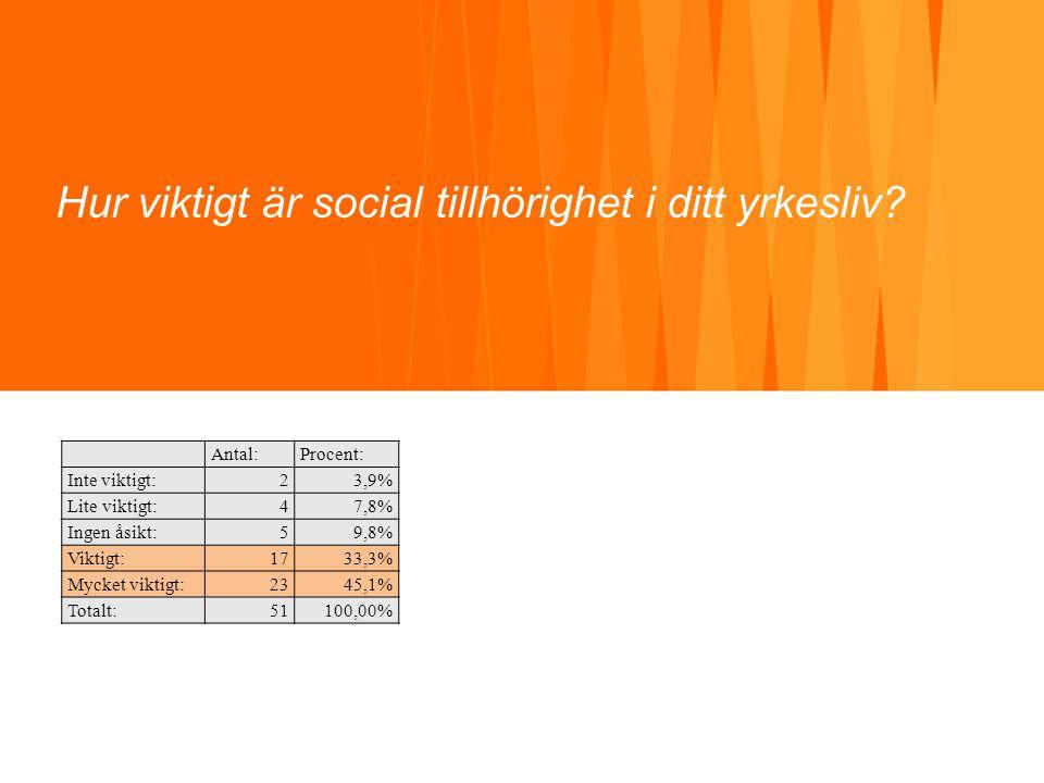 Hur viktigt är social tillhörighet i ditt yrkesliv? Antal:Procent: Inte viktigt:23,9% Lite viktigt:47,8% Ingen åsikt:59,8% Viktigt:1733,3% Mycket vikt