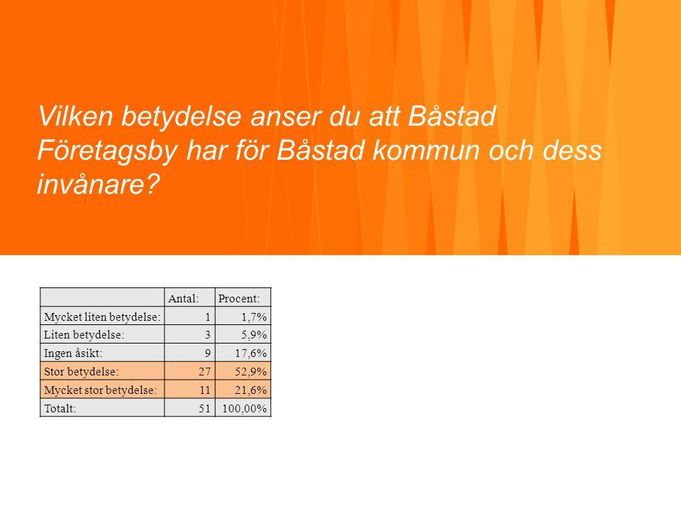 Vilken betydelse anser du att Båstad Företagsby har för Båstad kommun och dess invånare? Antal:Procent: Mycket liten betydelse:11,7% Liten betydelse:3