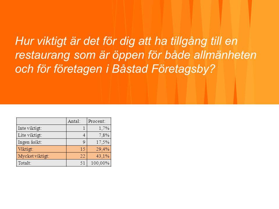 Hur viktigt är det för dig att ha tillgång till en restaurang som är öppen för både allmänheten och för företagen i Båstad Företagsby? Antal:Procent:
