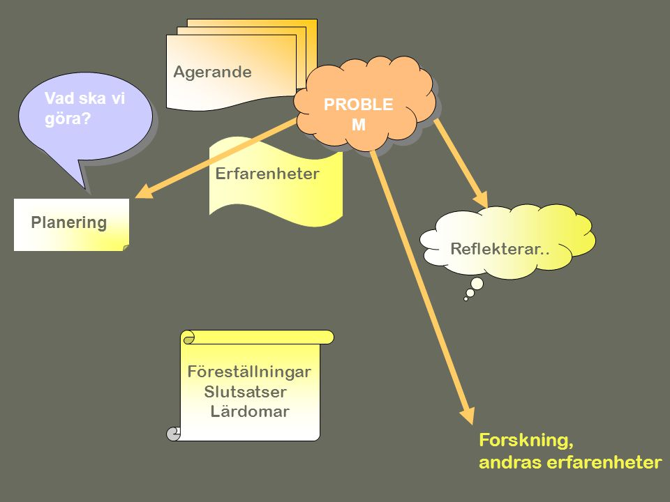 Erfarenhetslärandet Forskning, andras erfarenheter Föreställningar Slutsatser Lärdomar Agerande Erfarenheter Reflekterar.. Planering Vad ska vi göra?