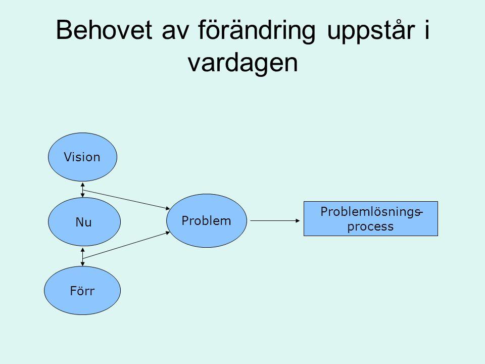 Faser i lärprocessen Problemformuleringsfas Förståelsefördjupande (lärande) fas Lösningsfas Tillämpningsfas