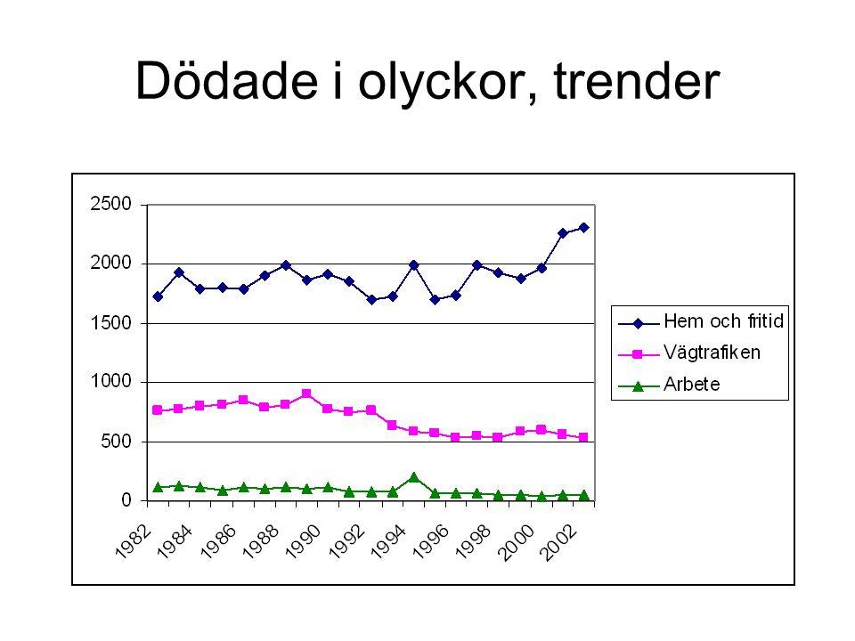 Figur 22.Totalt antal trafikdödade per år i Sverige.