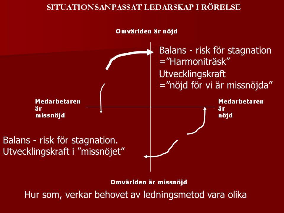 """Balans - risk för stagnation. Utvecklingskraft i """"missnöjet"""" Balans - risk för stagnation =""""Harmoniträsk"""" Utvecklingskraft =""""nöjd för vi är missnöjda"""""""