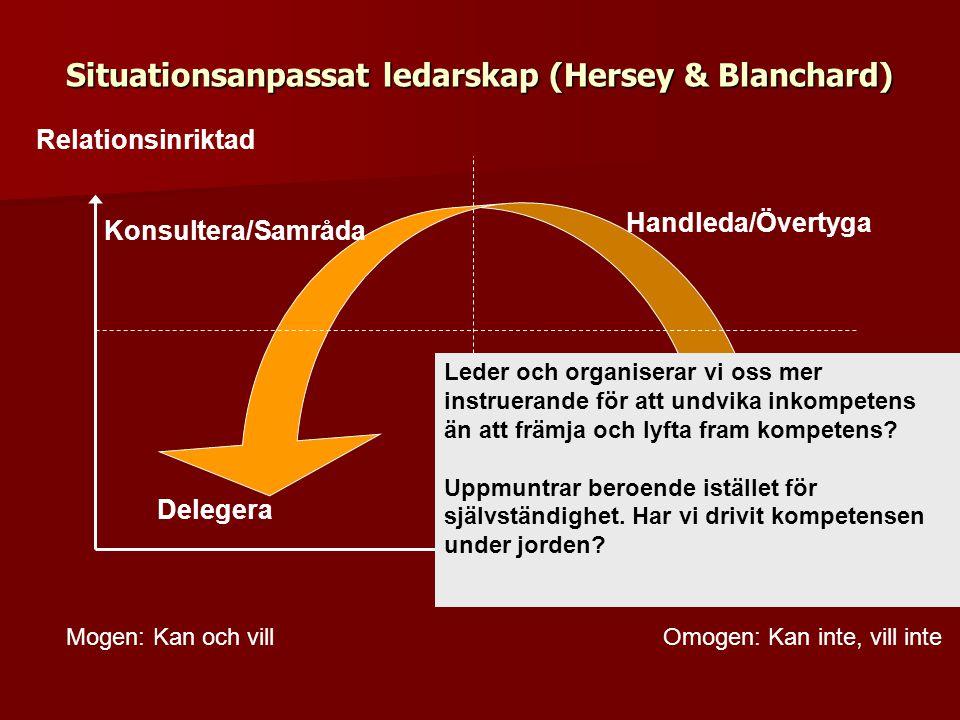 Situationsanpassat ledarskap (Hersey & Blanchard) Relationsinriktad Sakinriktad Omogen: Kan inte, vill inteMogen: Kan och vill Instruera Handleda/Över