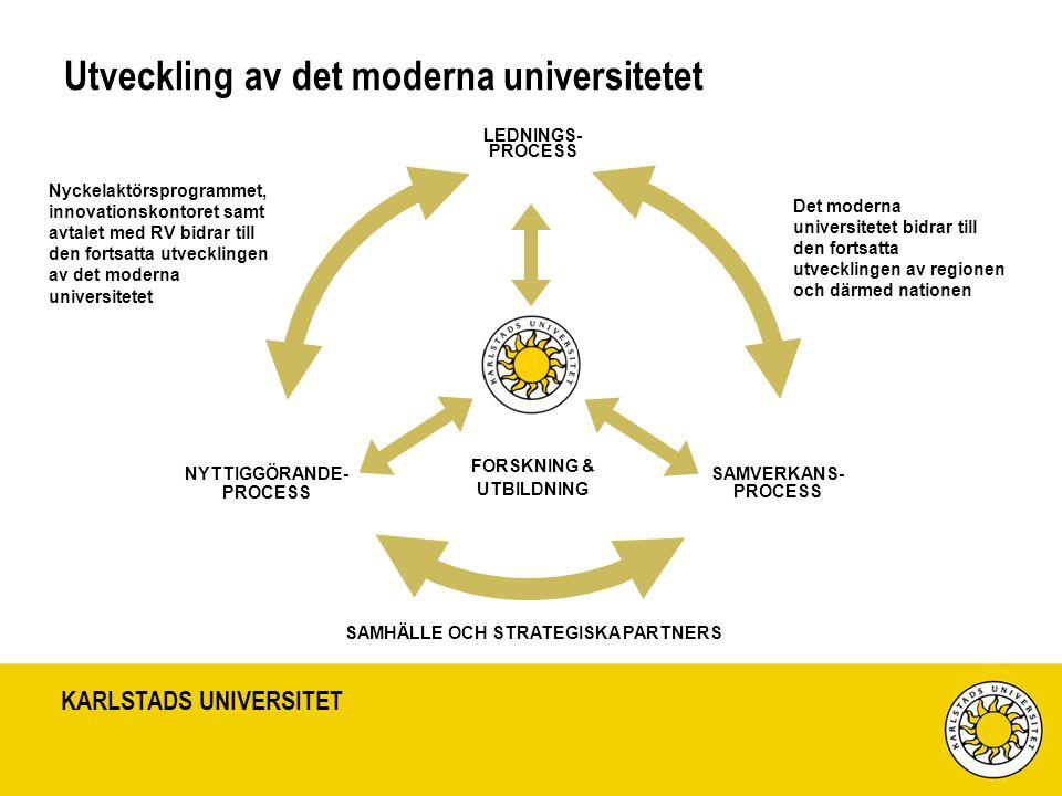 KARLSTADS UNIVERSITET Utveckling av det moderna universitetet LEDNINGS- PROCESS SAMVERKANS- PROCESS NYTTIGGÖRANDE- PROCESS FORSKNING & UTBILDNING Samh