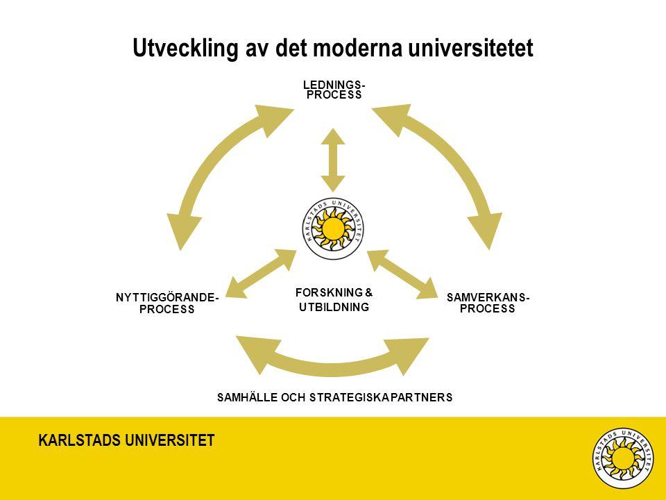 KARLSTADS UNIVERSITET Nyckelaktörsprogrammet Åttaårigt program (juli-07 till juni-15) finansierat av Vinnova (Näringsdep) Syfte och målsättning –Utveckla förmågan (attityder, kultur, kompetens, metoder, processer, strukturer) så att universitetet blir en än viktigare aktör i det svenska innovations-systemet –Fokus på ledningsutveckling –Nyttiggörande av forskning –Samarbete med andra aktörer i samhället (extra fokus på SME)