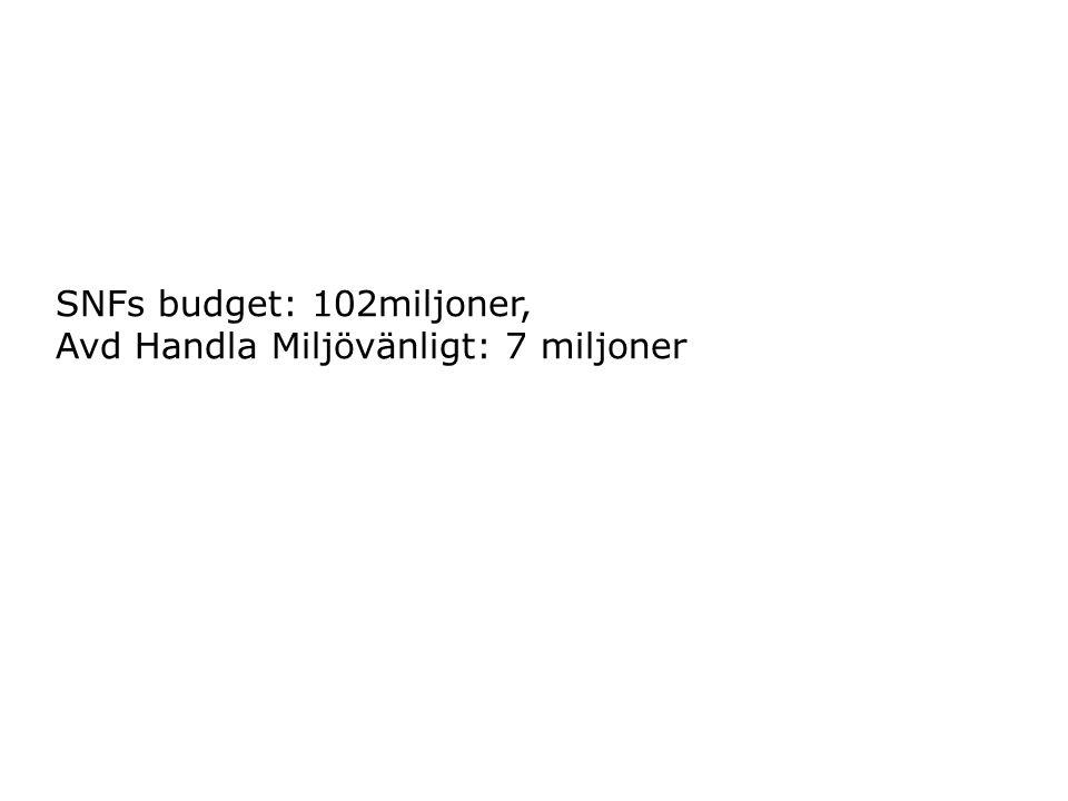 SNFs budget: 102miljoner, Avd Handla Miljövänligt: 7 miljoner