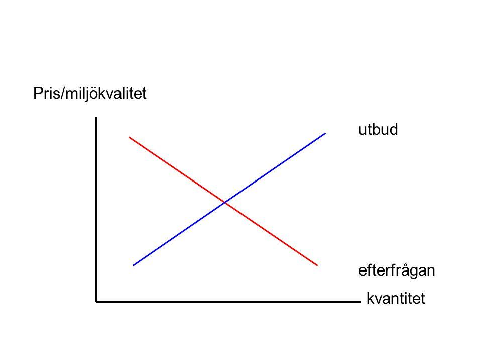Pris/miljökvalitet kvantitet utbud efterfrågan