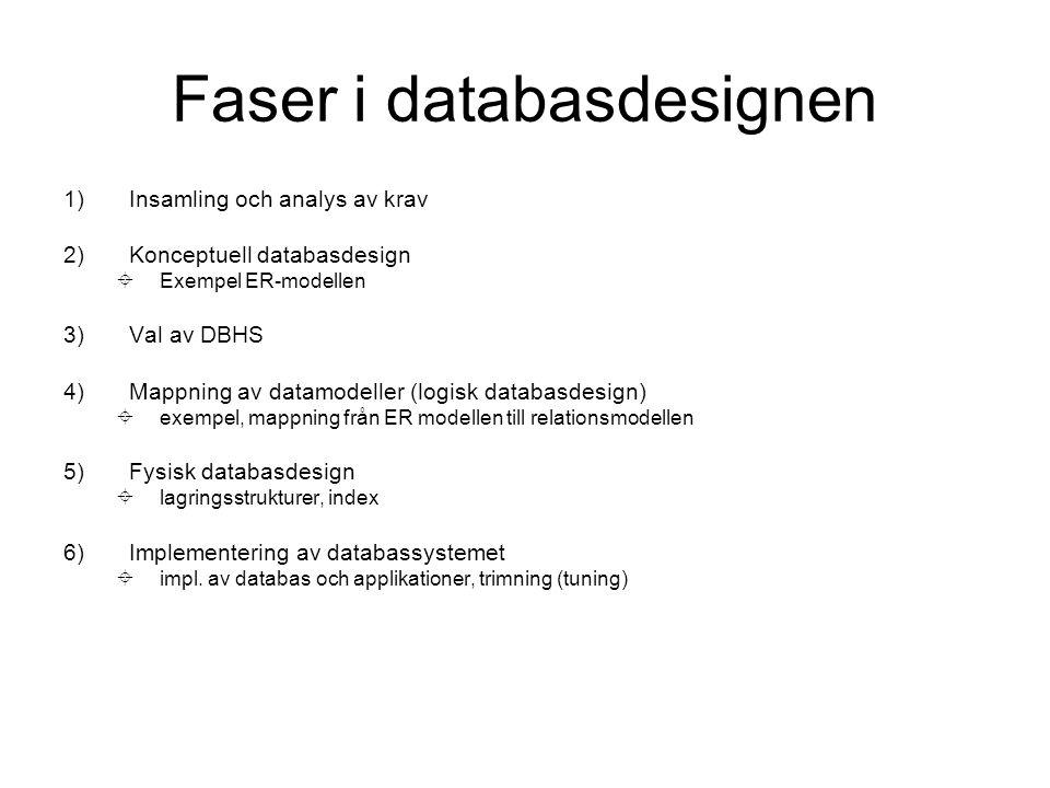 1)Insamling och analys av krav 2)Konceptuell databasdesign  Exempel ER-modellen 3)Val av DBHS 4)Mappning av datamodeller (logisk databasdesign)  exempel, mappning från ER modellen till relationsmodellen 5)Fysisk databasdesign  lagringsstrukturer, index 6)Implementering av databassystemet  impl.