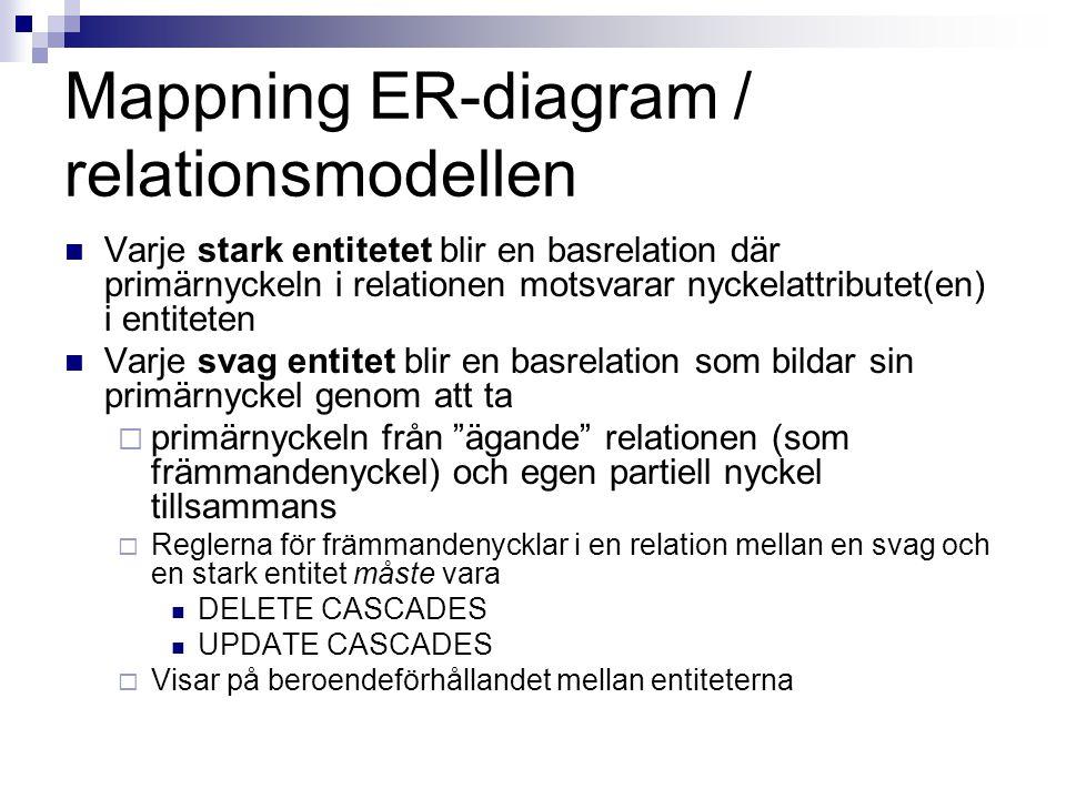 Mappning ER-diagram / relationsmodellen Varje stark entitetet blir en basrelation där primärnyckeln i relationen motsvarar nyckelattributet(en) i entiteten Varje svag entitet blir en basrelation som bildar sin primärnyckel genom att ta  primärnyckeln från ägande relationen (som främmandenyckel) och egen partiell nyckel tillsammans  Reglerna för främmandenycklar i en relation mellan en svag och en stark entitet måste vara DELETE CASCADES UPDATE CASCADES  Visar på beroendeförhållandet mellan entiteterna