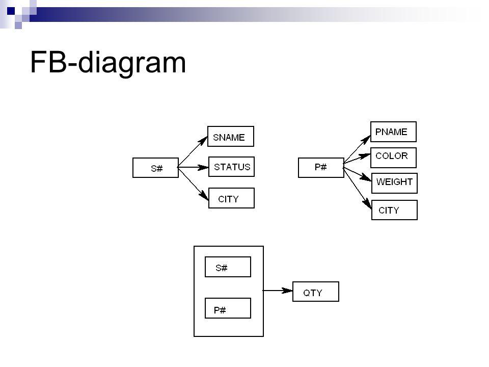 FB-diagram