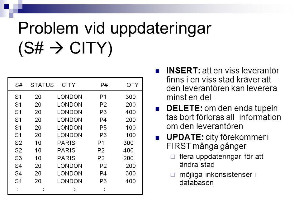 Problem vid uppdateringar (S#  CITY) INSERT: att en viss leverantör finns i en viss stad kräver att den leverantören kan leverera minst en del DELETE: om den enda tupeln tas bort förloras all information om den leverantören UPDATE: city förekommer i FIRST många gånger  flera uppdateringar för att ändra stad  möjliga inkonsistenser i databasen