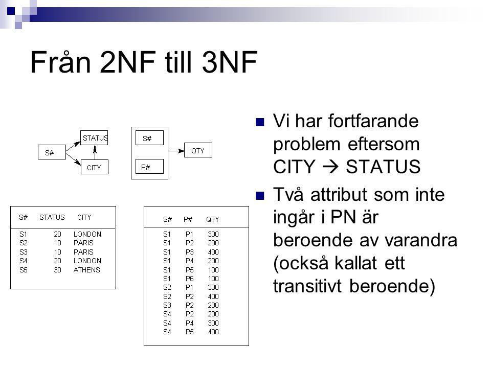 Från 2NF till 3NF Vi har fortfarande problem eftersom CITY  STATUS Två attribut som inte ingår i PN är beroende av varandra (också kallat ett transitivt beroende)