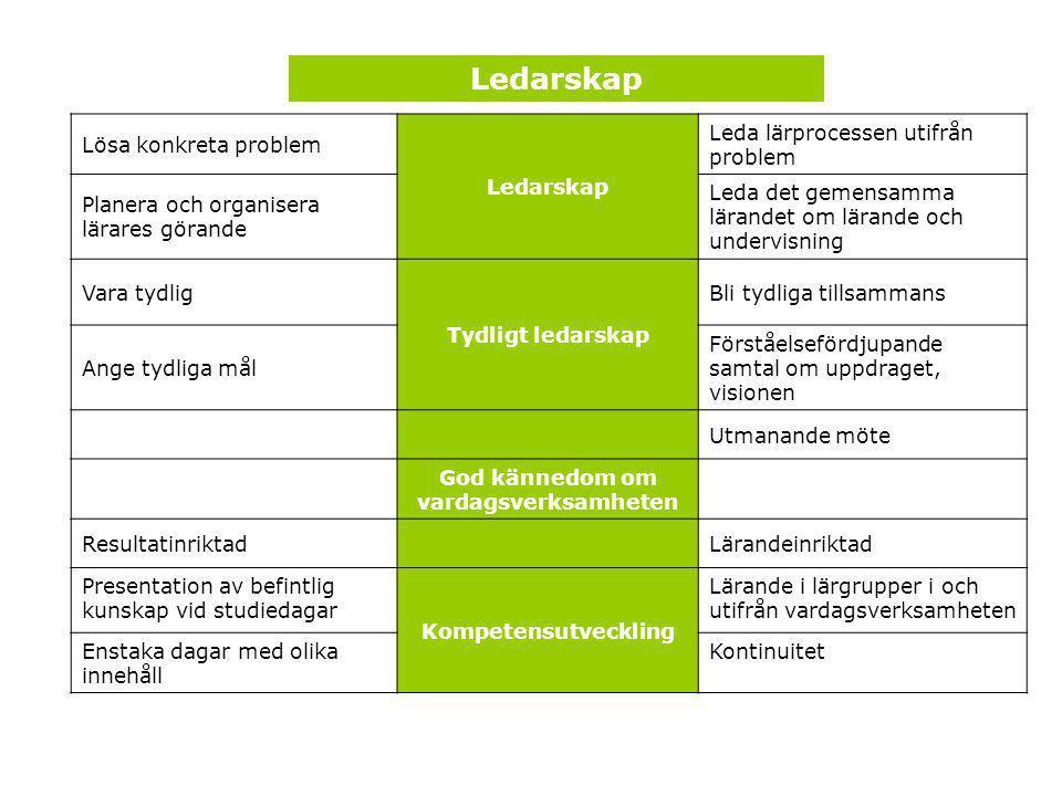 Lösa konkreta problem Ledarskap Leda lärprocessen utifrån problem Planera och organisera lärares görande Leda det gemensamma lärandet om lärande och u