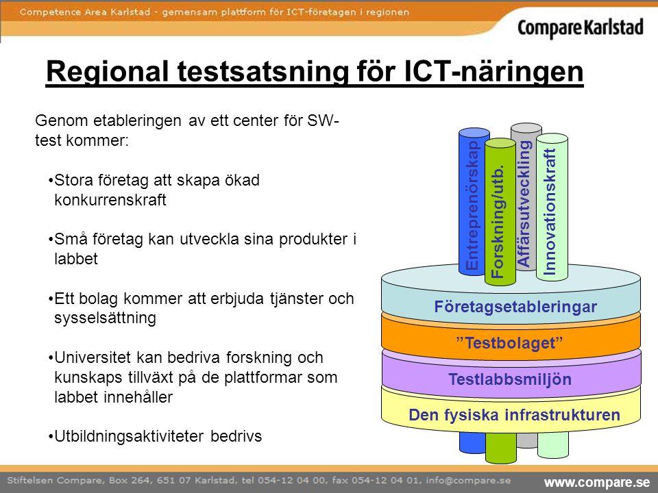 Regional testsatsning för ICT-näringen Genom etableringen av ett center för SW- test kommer: Stora företag att skapa ökad konkurrenskraft Små företag