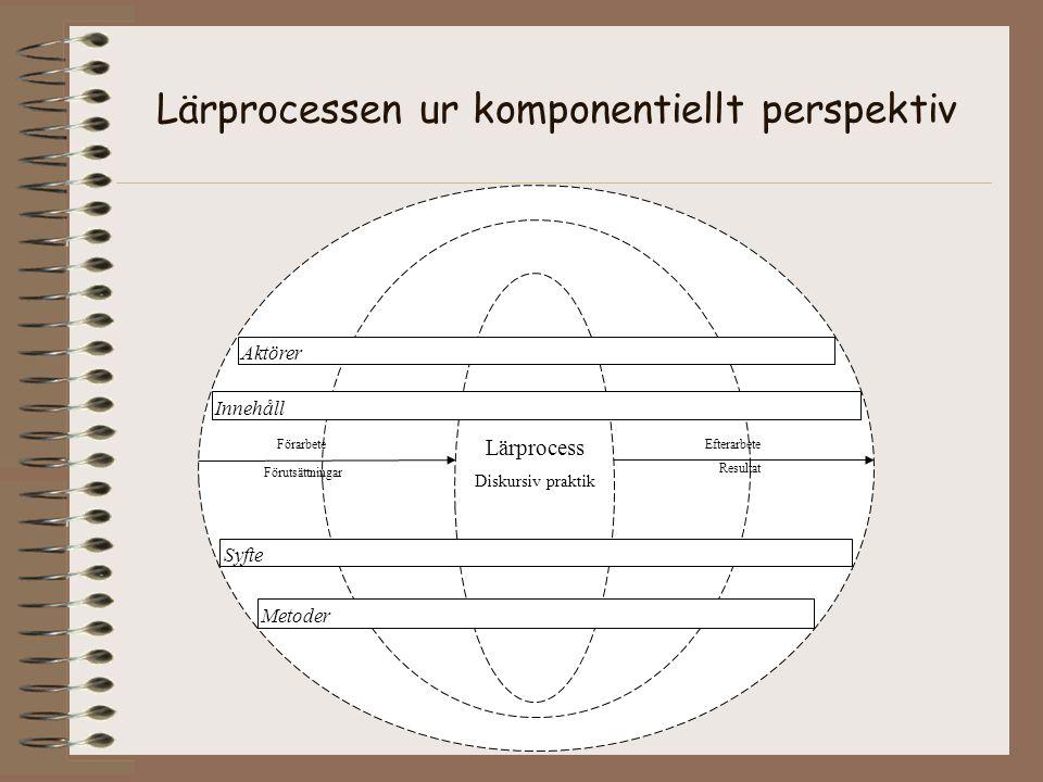 Lärprocess Diskursiv praktik Förarbete Förutsättningar Efterarbete Resultat Innehåll Aktörer Syfte Metoder Lärprocessen ur komponentiellt perspektiv