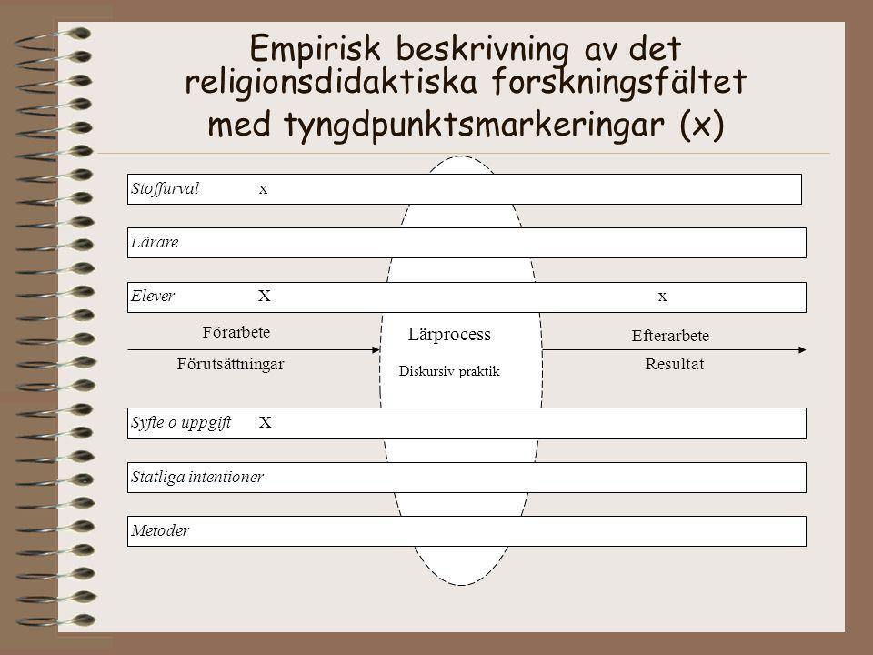 Empirisk beskrivning av det religionsdidaktiska forskningsfältet med tyngdpunktsmarkeringar (x) Förarbete Förutsättningar Efterarbete Resultat Elever