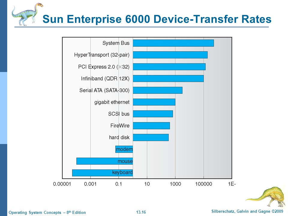 13.16 Silberschatz, Galvin and Gagne ©2009 Operating System Concepts – 8 th Edition Sun Enterprise 6000 Device-Transfer Rates