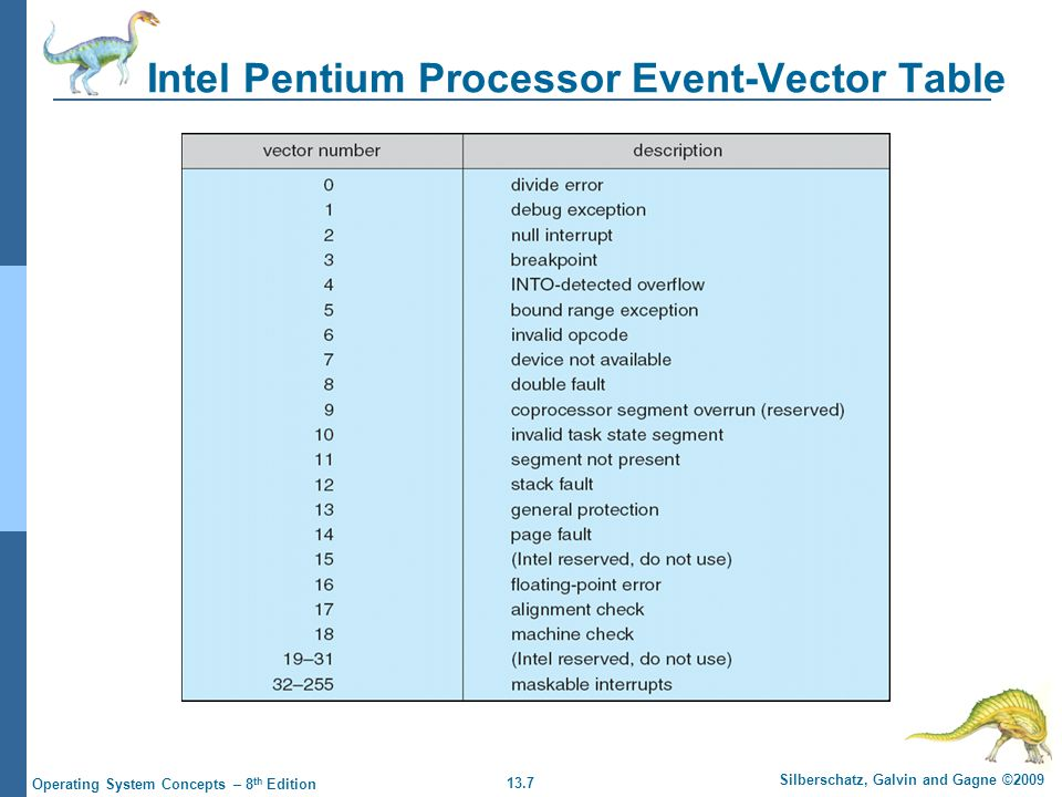 13.7 Silberschatz, Galvin and Gagne ©2009 Operating System Concepts – 8 th Edition Intel Pentium Processor Event-Vector Table