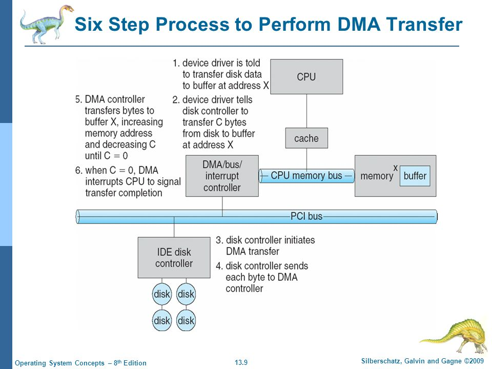 13.9 Silberschatz, Galvin and Gagne ©2009 Operating System Concepts – 8 th Edition Six Step Process to Perform DMA Transfer