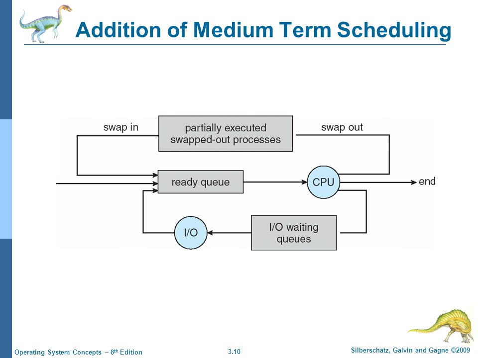 3.10 Silberschatz, Galvin and Gagne ©2009 Operating System Concepts – 8 th Edition Addition of Medium Term Scheduling
