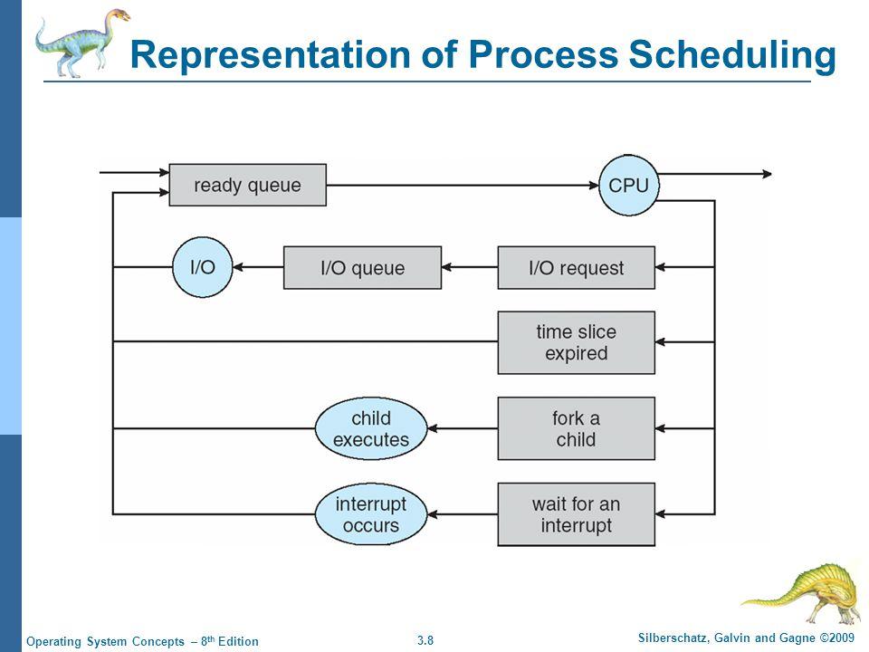 3.9 Silberschatz, Galvin and Gagne ©2009 Operating System Concepts – 8 th Edition Schemaläggare Long-term scheduler (or job scheduler) – väljer vilka processer som skall flyttas till ready queue Anropas sällan (sekunder, minuter) Short-term scheduler (or CPU scheduler) – väljer vilken process som skall exekvera härnäst Anropas ofta (millisekunder) Processer beskrivs som antingen CPU-bound eller I/O-bound Vissa system har också en medium-term scheduler