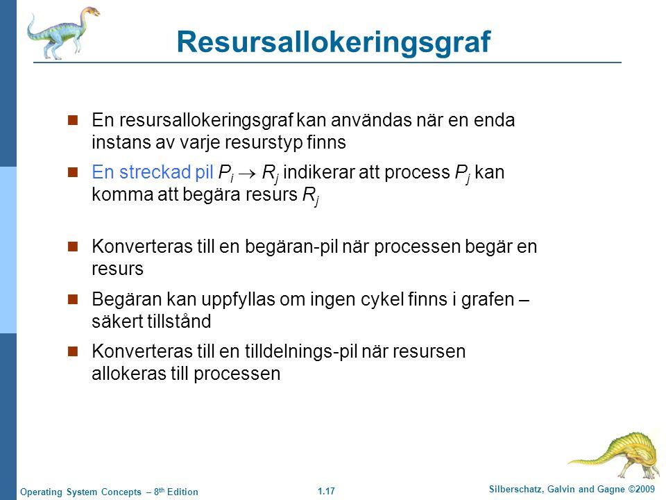 1.17 Silberschatz, Galvin and Gagne ©2009 Operating System Concepts – 8 th Edition Resursallokeringsgraf En resursallokeringsgraf kan användas när en enda instans av varje resurstyp finns En streckad pil P i  R j indikerar att process P j kan komma att begära resurs R j Konverteras till en begäran-pil när processen begär en resurs Begäran kan uppfyllas om ingen cykel finns i grafen – säkert tillstånd Konverteras till en tilldelnings-pil när resursen allokeras till processen