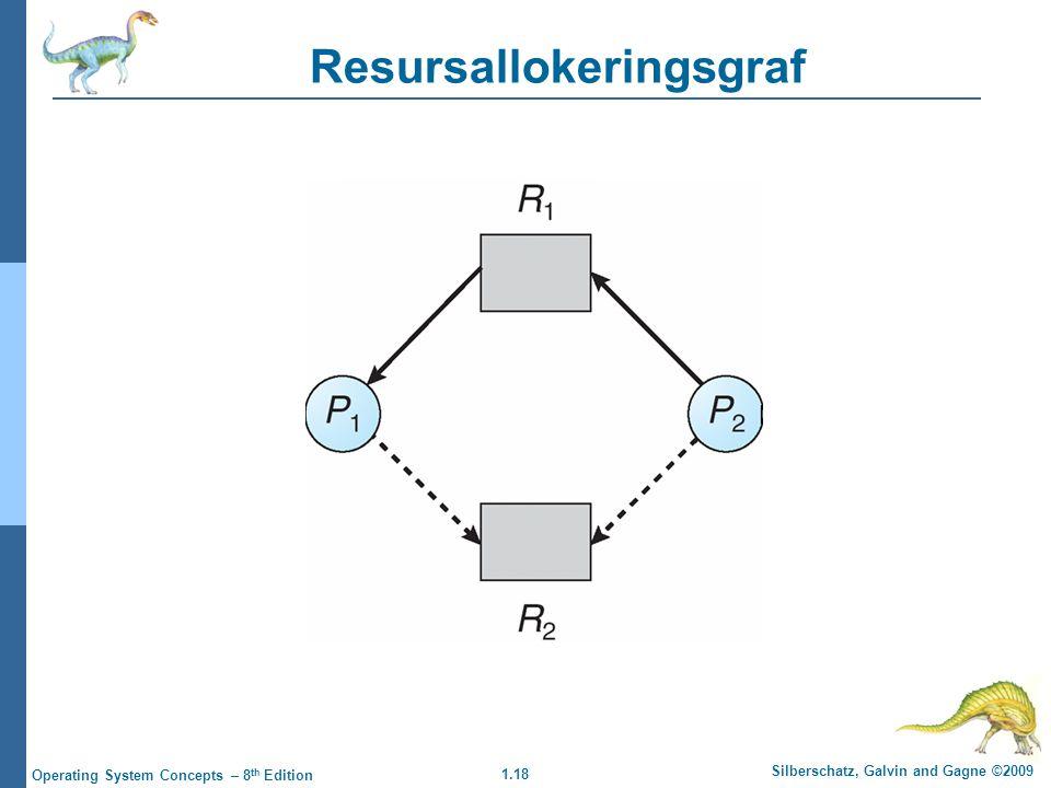 1.18 Silberschatz, Galvin and Gagne ©2009 Operating System Concepts – 8 th Edition Resursallokeringsgraf