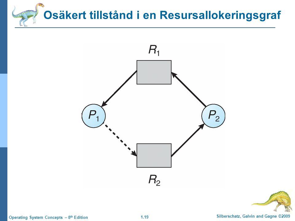 1.19 Silberschatz, Galvin and Gagne ©2009 Operating System Concepts – 8 th Edition Osäkert tillstånd i en Resursallokeringsgraf