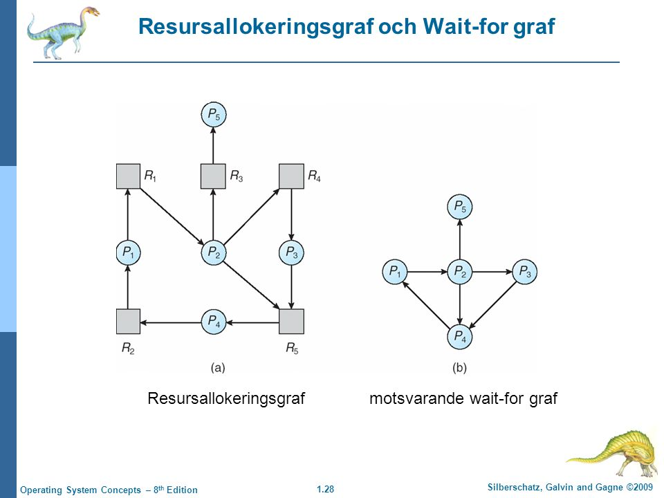 1.28 Silberschatz, Galvin and Gagne ©2009 Operating System Concepts – 8 th Edition Resursallokeringsgraf och Wait-for graf Resursallokeringsgrafmotsvarande wait-for graf