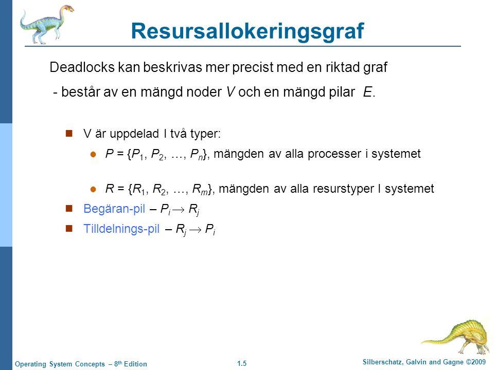 1.5 Silberschatz, Galvin and Gagne ©2009 Operating System Concepts – 8 th Edition Resursallokeringsgraf V är uppdelad I två typer: P = {P 1, P 2, …, P n }, mängden av alla processer i systemet R = {R 1, R 2, …, R m }, mängden av alla resurstyper I systemet Begäran-pil – P i  R j Tilldelnings-pil – R j  P i Deadlocks kan beskrivas mer precist med en riktad graf - består av en mängd noder V och en mängd pilar E.