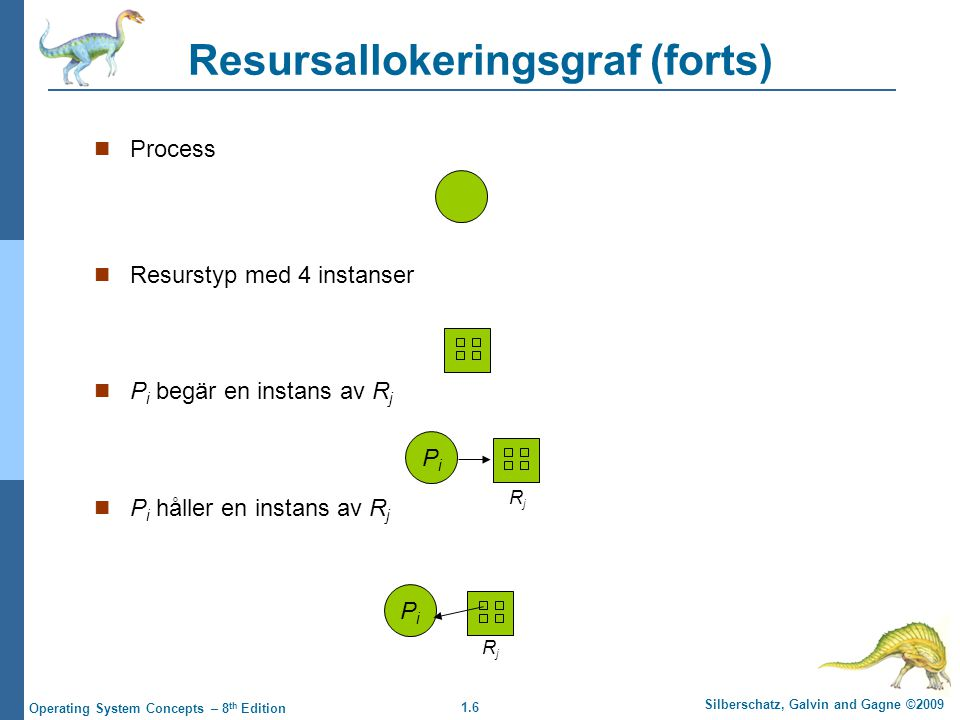 1.6 Silberschatz, Galvin and Gagne ©2009 Operating System Concepts – 8 th Edition Resursallokeringsgraf (forts) Process Resurstyp med 4 instanser P i