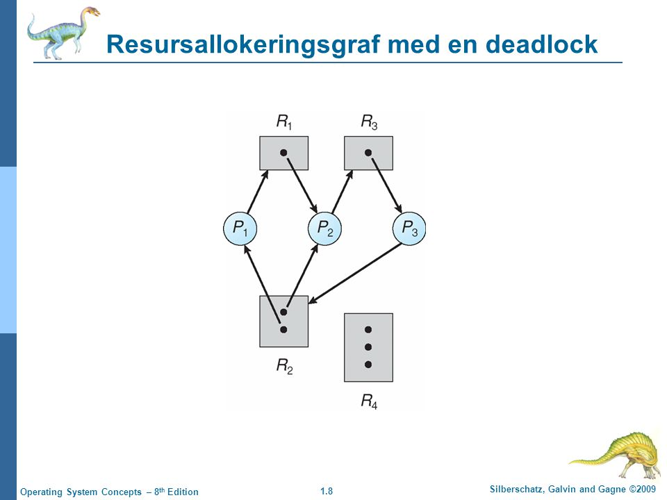 1.8 Silberschatz, Galvin and Gagne ©2009 Operating System Concepts – 8 th Edition Resursallokeringsgraf med en deadlock