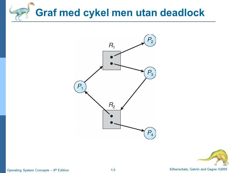 1.9 Silberschatz, Galvin and Gagne ©2009 Operating System Concepts – 8 th Edition Graf med cykel men utan deadlock
