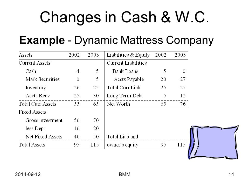 2014-09-12BMM14 Changes in Cash & W.C. Example - Dynamic Mattress Company