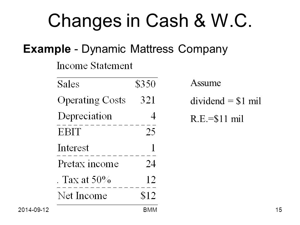 2014-09-12BMM15 Example - Dynamic Mattress Company Assume dividend = $1 mil R.E.=$11 mil Changes in Cash & W.C.