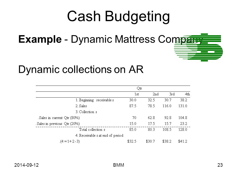 2014-09-12BMM23 Cash Budgeting Example - Dynamic Mattress Company Dynamic collections on AR