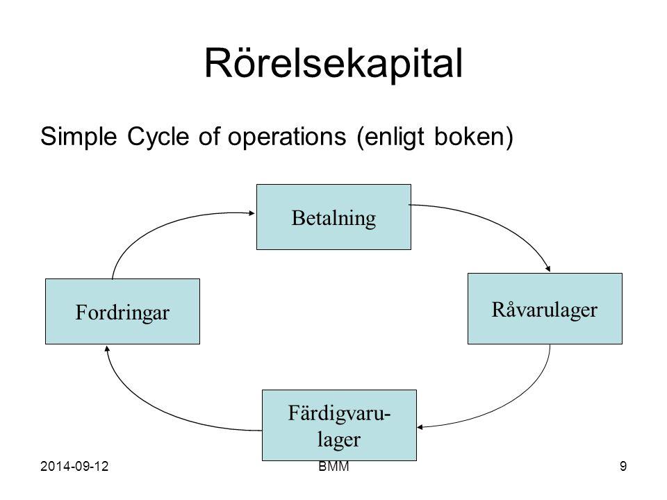 2014-09-12BMM9 Rörelsekapital Simple Cycle of operations (enligt boken) Betalning Färdigvaru- lager Fordringar Råvarulager