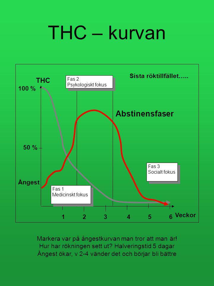 THC – kurvan Markera var på ångestkurvan man tror att man är.