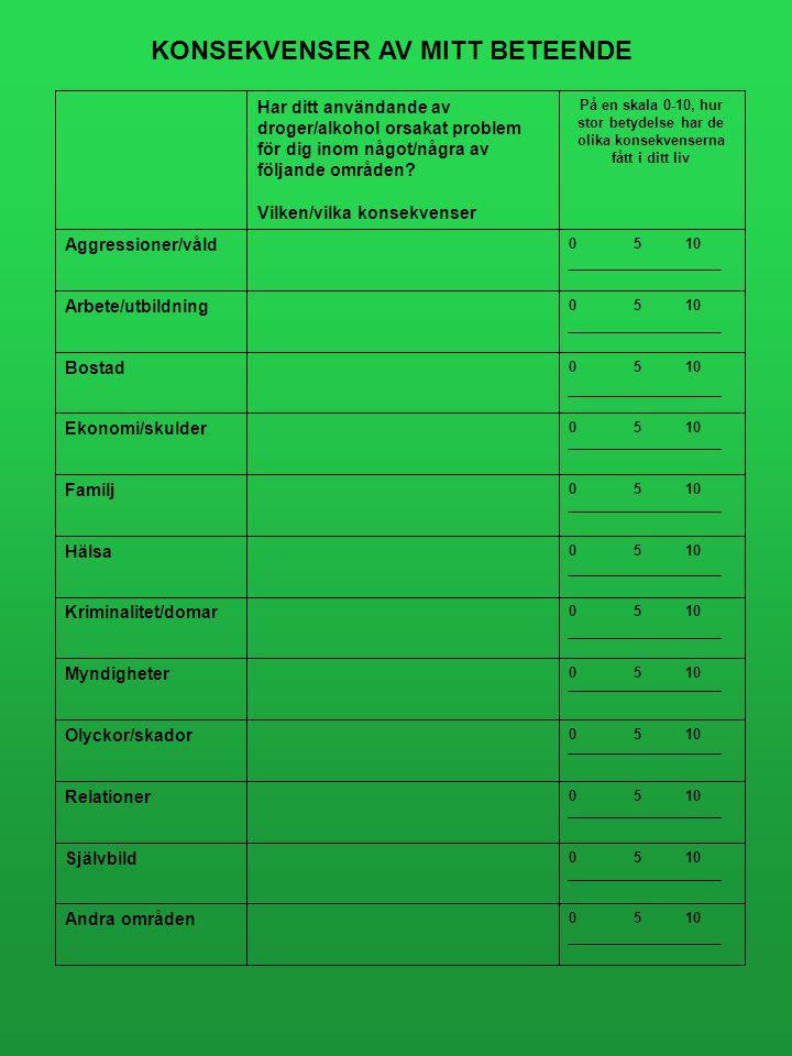 Dag 13 Vecka 4 / Fas 2 1.Konsekvenser av mitt beteende 2.Lista för- och nackdelar med att inte röka Varje dag Vecka 4 Hur är det? Hur mår du? Har du r