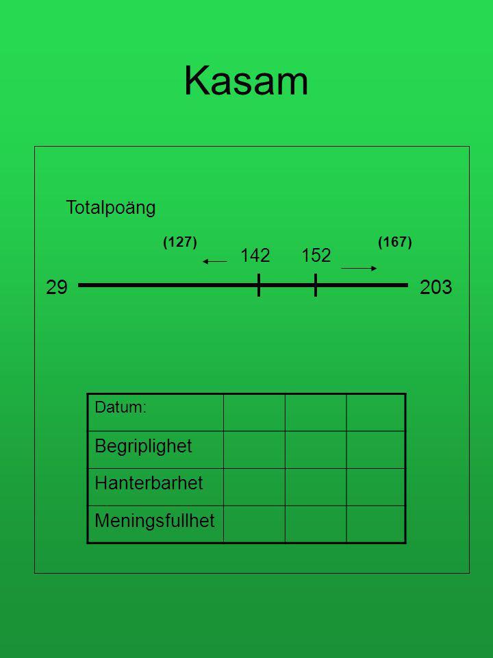 Totalpoäng 29203 142152 (127)(167) Kasam Datum: Begriplighet Hanterbarhet Meningsfullhet
