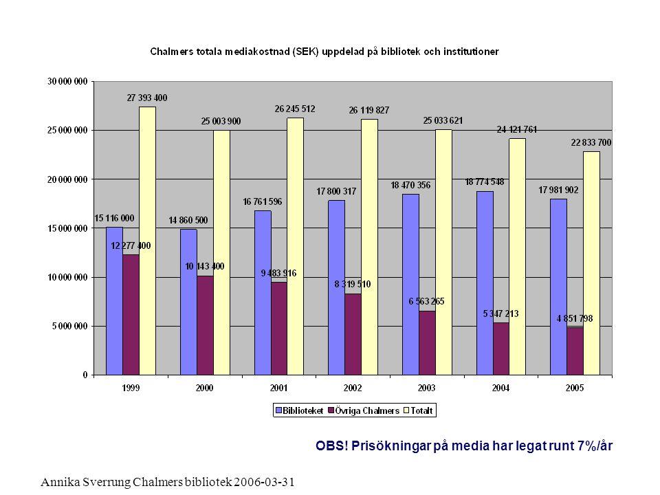 OBS! Prisökningar på media har legat runt 7%/år
