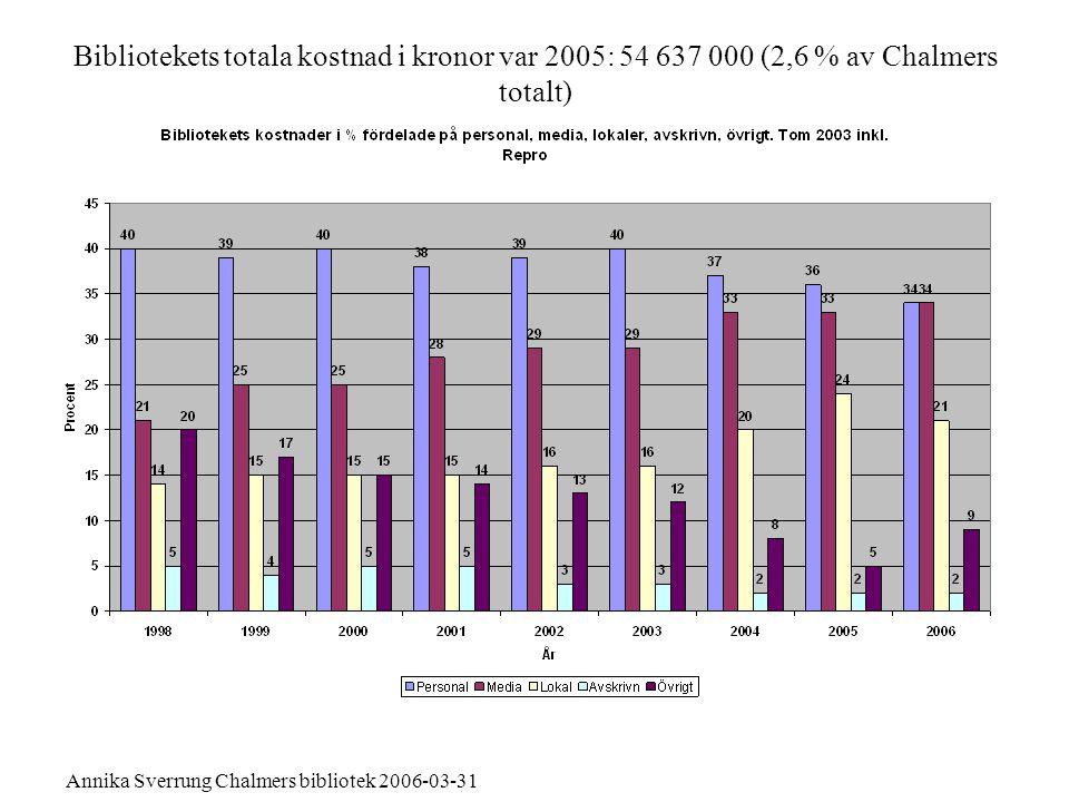 Annika Sverrung Chalmers bibliotek 2006-03-31 Budget 2006LiUB UmU BChalGUBKTHKIBLUBUUBSUB Personalkostnad (inkl resor/kurser/konf)45%47%34%50%33%48%55%43%46% Media24%20%34%16%25%21%3%*18%17% Lokalkostnad20%24%21%23%29%22%32%27% Avskrivningar3%2% 5%2%1%2%3% Övrigt8%7%9%6%11%8% 9%7% Budget 2005LiUB UmU BChalGUBKTHKIBLUBUUBSUB Personalkostnad (inkl resor/kurser/konf)44%46%36%51%33%47%54%42%45% Media23%20%33%15%22%19%3%*16%17% Lokalkostnad)22%24% 23%29%24%34%26%29% Avskrivningar3%2,5%2%6%2% 4%3% Övrigt8%7,5%5% 14%8%5%13%6% *Lund har merparten av mediakostnaderna på fakulteterna.