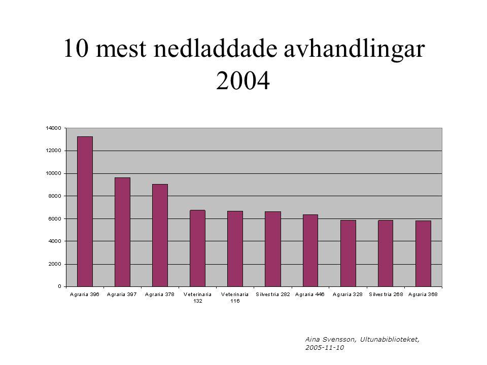 Aina Svensson, Ultunabiblioteket, 2005-11-10 10 mest nedladdade avhandlingar 2004