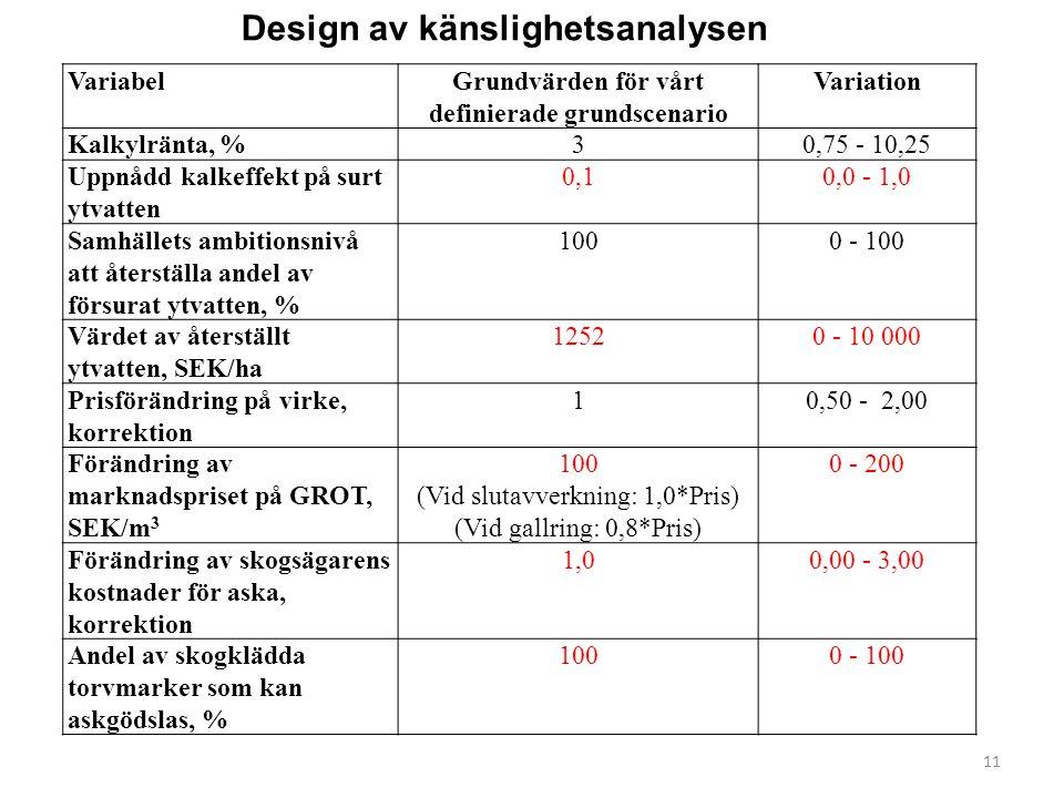 Design av känslighetsanalysen VariabelGrundvärden för vårt definierade grundscenario Variation Kalkylränta, %30,75 - 10,25 Uppnådd kalkeffekt på surt ytvatten 0,10,0 - 1,0 Samhällets ambitionsnivå att återställa andel av försurat ytvatten, % 1000 - 100 Värdet av återställt ytvatten, SEK/ha 12520 - 10 000 Prisförändring på virke, korrektion 10,50 - 2,00 Förändring av marknadspriset på GROT, SEK/m 3 100 (Vid slutavverkning: 1,0*Pris) (Vid gallring: 0,8*Pris) 0 - 200 Förändring av skogsägarens kostnader för aska, korrektion 1,00,00 - 3,00 Andel av skogklädda torvmarker som kan askgödslas, % 1000 - 100 11