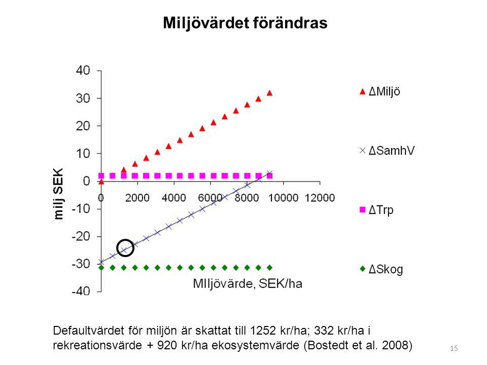 15 Miljövärdet förändras Defaultvärdet för miljön är skattat till 1252 kr/ha; 332 kr/ha i rekreationsvärde + 920 kr/ha ekosystemvärde (Bostedt et al.