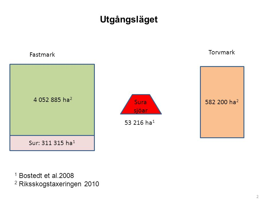 4 052 885 ha 2 582 200 ha 2 Sura sjöar Fastmark Torvmark Sur: 311 315 ha 1 2 53 216 ha 1 Utgångsläget 1 Bostedt et al.2008 2 Riksskogstaxeringen 2010