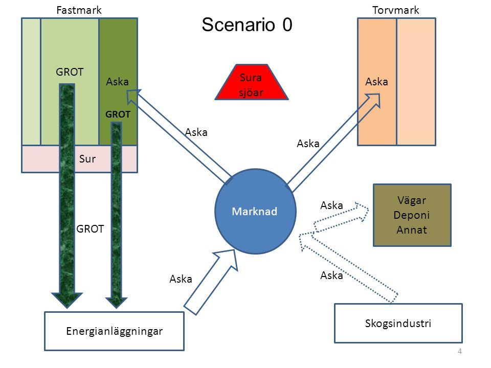 Energianläggningar Skogsindustri Aska Sura sjöar FastmarkTorvmark Sur Marknad GROT Vägar Deponi Annat GROT Aska 4 Scenario 0