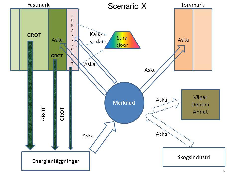 Energianläggningar Skogsindustri Aska Sura sjöar FastmarkTorvmark SURAskaGROTSURAskaGROT Marknad GROT Vägar Deponi Annat GROT Aska GROT Kalk- verkan 5 Scenario X